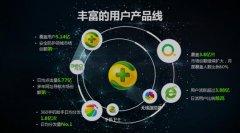 你对北京360竞价广告开户推广知道多少?
